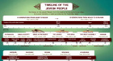 Timeline of The Jewish People